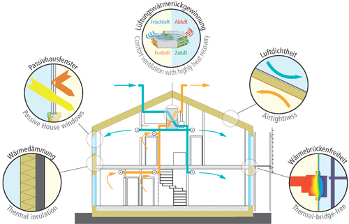 the difference of passive and active types of solar energy Passive solar heating is one  the difference between  fans or blowers may be used to assist the natural flow of thermal energy the passive systems .